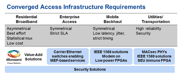Value-Add Technology Solutions Broadband Converged Access Infrastructure | Microsemi